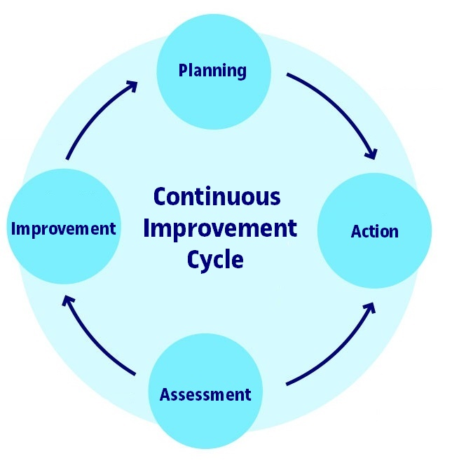 Continuous improvement cycle