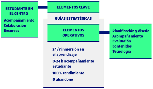 Guías clave del eLearn Center