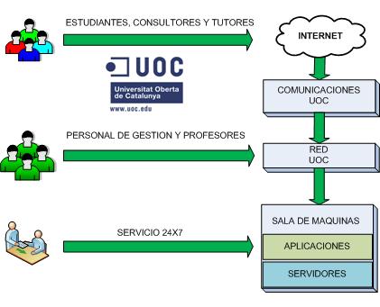 Infraestructura de la UOC
